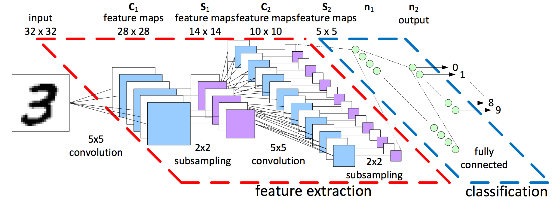 Fully Convolutional Networks | TJHSST Machine Learning Club